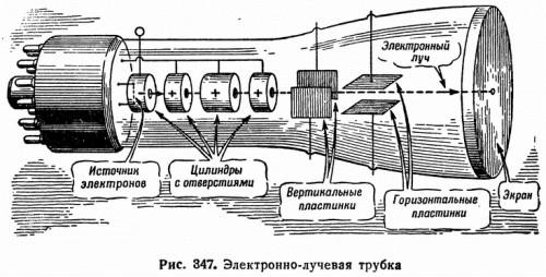 Рис. 347. Электронно-лучевая трубка