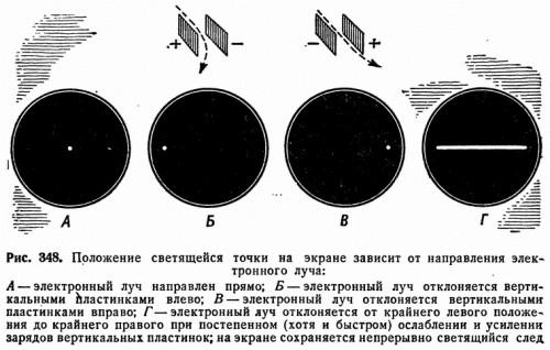 Рис. 348. Положение светящейся точки на экране зависит от направления электронного луча: <i>А</i> — электронный луч направлен прямо; <i>Б</i> — электронный луч отклоняется вертикальными пластинками влево; <i>В</i> — электронный луч отклоняется вертикальными пластинками вправо; <i>Г</i> — электронный луч отклбняется от крайнего левого положения до крайнего правого при постепенном (хотя и быстром) ослаблении и усилении зарядов вертикальных пластинок; на экране сохраняется непрерывно светящийся след