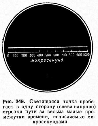 Рис. 349. Светящаяся точка пробегает в одну сторону (слева направо) отрезки пути за весьма малые промежутки времени, исчисляемые микросекундами