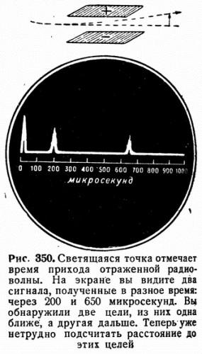 Рис. 350. Светящаяся точка отмечает время прихода отраженной радиоволны. На экране вы видите два сигнала, полученные в разное время: через 200 и 650 микросекунд. Вьц обнаружили две цели, из них одна ближе, а другая дальше. Теперь уже нетрудно подсчитать расстояние до этих целей