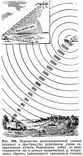 Рис. 346. Передатчик радиолокационной станции посылает в пространство радиоволны узким направленным пучком. Радиоволны, дойдя до цели, отражаются ею в разных направлениях и, возвращаясь обратно, улавливаются приемником станции