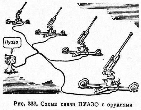 Рис. 339. Схема связи ПУАЗО с орудиями