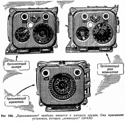 """Рис 340. """"Принимающие"""" приборы имеются у каждого орудия. Они принимают установки, которые """"командует"""" ПУАЗО"""