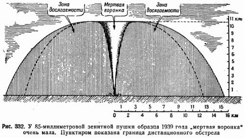 """Рис. 332. У 85-миллиметровой зенитной пушки образца 1939 года """"мертвая воронка"""" очень мала. Пунктиром показана граница дистанционного обстрела"""