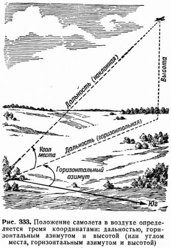 Рис. 333. Положение самолета в воздухе определяется тремя координатами: дальностью, горизонтальным азимутом и высотой (или углом места, горизонтальным азимутом и высотой)