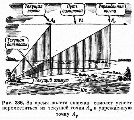 Рис. 336. За время полета снаряда самолет успеет переместиться из текущей точки <i>А</i><sub>в</sub> в упрежденную точку <i>А</i><sub>у</sub>