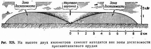 Рис. 328. На высоте двух километров самолет находится вне зоны досягаемости противотанкового орудия