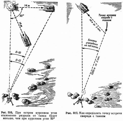 Рис. 316. При остром курсовом угле отклонение разрыва от танка будет меньше, чем при курсовом угле 90° Рис. 317. Как определить точку встречи снаряда с танком