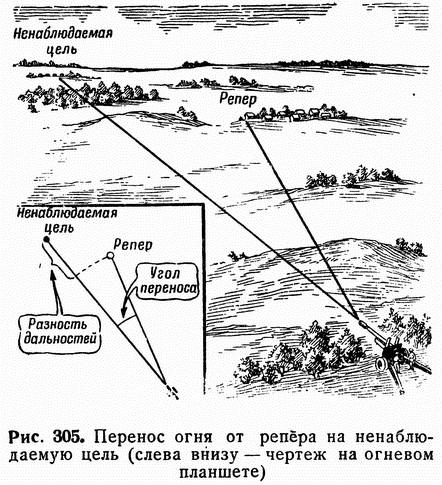 Рис. 305. Перенос огня от репера на ненаблюдаемую цель (слева внизу — чертеж на огневом планшете)