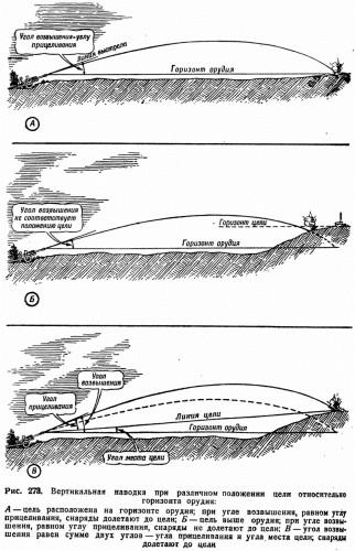 Рис. 273. Вертикальная наводка при различном положении цели относительно горизонта орудия: <i>А</i> — цель расположена на горизонте орудия; при угле возвышения, равном углу прицеливания, снаряды долетают до цели; <i>Б</i> — цель выше орудия; при угле возвышения, равном углу прицеливания, снаряды не долетают до цели; <i>В</i> — угол возвышения равен сумме двух углов — угла прицеливания и угла места цели; снаряды долетают до цели