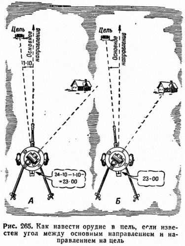Рис. 265. Как навести орудие в цель, если известен угол между основным направлением и направлением на цель