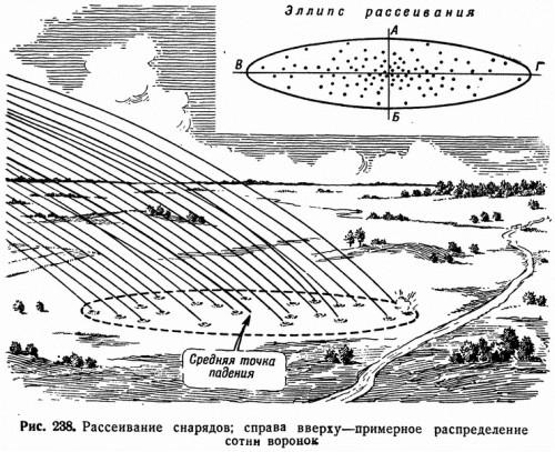 Рис. 238. Рассеивание снарядов; справа вверху — примерное распределение сотни воронок