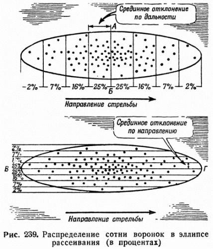 Рис. 239. Распределение сотни воронок в эллипсе рассеивания (в процентах)