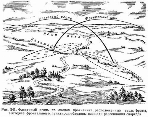 Рис. 241. Фланговый огонь по окопам противника, расположенным вдоль фронта, выгоднее фронтального; пунктиром обведены площади рассеивания снарядов