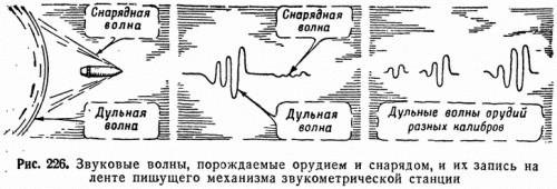 Рис. 226. Звуковые волны, порождаемые орудием и снарядом, и их запись на ленте пишущего механизма звукометрической станции