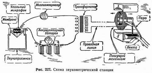 Рис. 227. Схема звукометрической станции