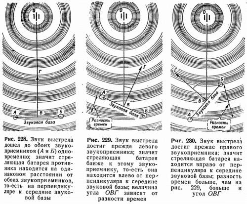 Рис. 228. Звук выстрела дошел до обоих звукоприемников (<i>А</i> и <i>Б</i>) одновременно; значит стреляющая батарея противника находится на одинаковом расстоянии от обоих звукоприемников, то-есть на перпендикуляре к середине звуковой базы Рис. 229. Звук выстрела достиг прежде левого звукоприемника; значит стреляющая батарея ближе к этому звукоприемнику, то-есть она находится влево от перпендикуляра к середине звуковой базы; величина угла <i>ОВГ</i> зависит от разности времен Рис. 230. Звук выстрела достиг прежде правого звукоприемника; значит стреляющая батарея находится вправо от перпендикуляра к середине звуковой базы; разность времен больше, чем на рис. 229, больше и угол <i>ОВГ</i>