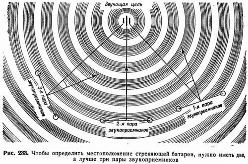 Рис. 233. Чтобы определить местоположение стреляющей батареи, нужно иметь две, а лучше три пары звукоприемников