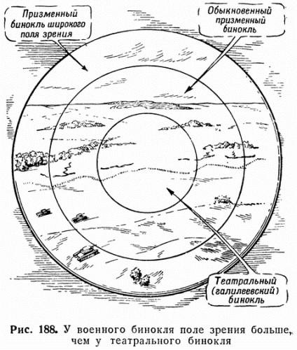 Рис. 188. У военного бинокля поле зрения больше, чем у театрального бинокля