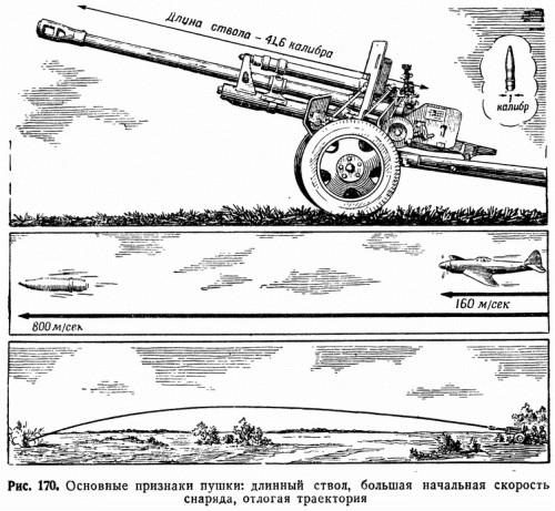 Рис. 170. Основные признаки пушки: длинный ствол, большая начальная скорость снаряда, отлогая траектория