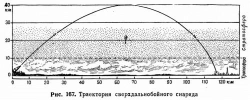 Рис. 167. Траектория сверхдальнобойного снаряда
