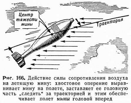 """Рис. 166. Действие силы сопротивления воздуха на летящую мину: хвостовое оперение выравнивает мину на полете, заставляет ее головную часть """"следить"""" за траекторией и этим обеспечивает полет мины головой вперед"""