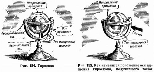 Рис. 154. Гироскоп Рис. 155. Как изменится положение оси вращения гироскопа, получившего толчок