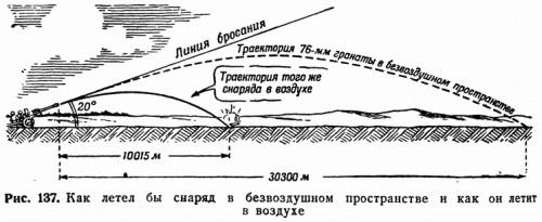 Рис. 137. Как летел бы снаряд в безвоздушном пространстве и как он летит в воздухе