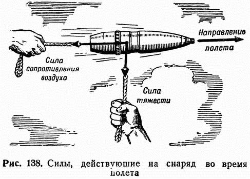 Рис. 138. Силы, действующие на снаряд во время