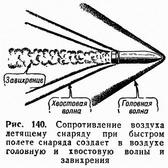 Рис. 140. Сопротивление воздуха летящему снаряду при быстром полете снаряда создает в воздухе головную и хвостовую волны и завихрения