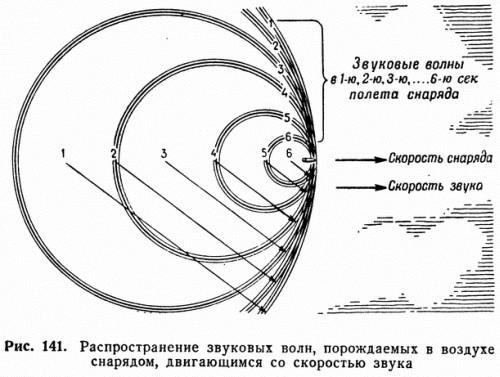 Рис. 141. Распространение звуковых волн, порождаемых в воздухе снарядом, двигающимся со скоростью звука