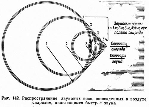 Рис. 142. Распространение звуковых волн, порожденных в воздухе снарядом, двигающимся быстрее звука
