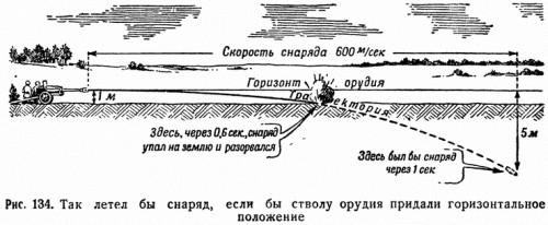 Рис. 134. Так летел бы снаряд, если бы стволу орудия придали горизонтальное положение