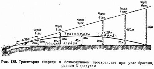 Рис. 135. Траектория снаряда в безвоздушном пространстве при угле бросания, равном 3 градусам