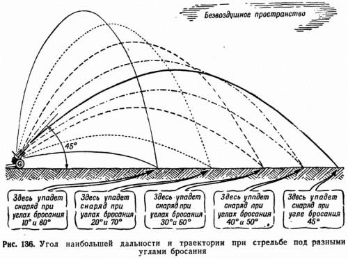 Рис. 136. Угол наибольшей дальности и траектории при стрельбе под разными углами бросания