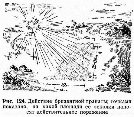 Рис. 124. Действие бризантной гранаты; точками показано, на какой площади ее осколки наносят действительное поражение