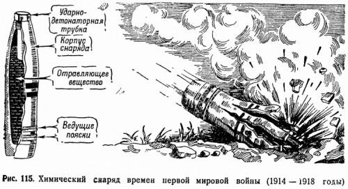 Рис. 115. Химический снаряд времен первой мировой войны (1914–1918 годы)