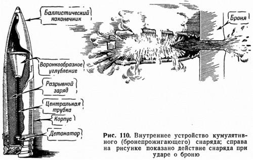 Рис. 110. Внутреннее устройство кумулятивного (бронепрожигающего) снаряда; справа на рисунке показано действие снаряда при ударе о броню