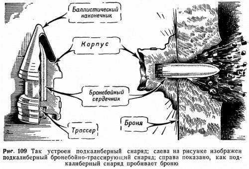 Рис. 109 Так устроен подкалиберный снаряд; слева на рисунке изображен подкалиберный бронебойно-трассирующий снаряд; справа показано, как подкалиберный снаряд пробивает броню
