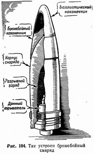 104. Так устроен бронебойный снаряд