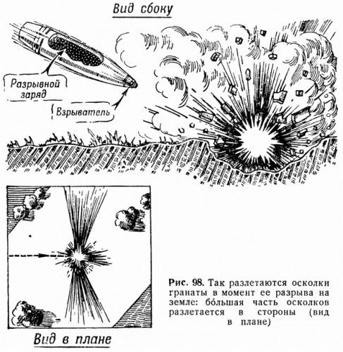 Рис. 98. Так разлетаются осколки гранаты в момент ее разрыва на земле: большая часть осколков разлетается в стороны (вид в плане)