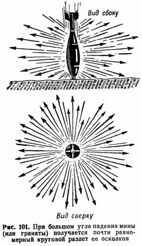 Рис. 101. При большом угле падения мины (или гранаты) получается почти равномерный круговой разлет ее осколков