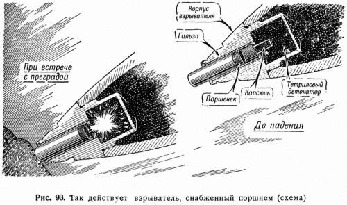 Рис. 93. Так действует взрыватель, снабженный поршнем (схема)