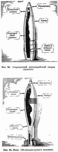 Рис. 90. Современный артиллерийский снаряд (граната) Рис. 91. Мина 120-миллиметрового миномета