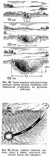 Рис. 88. Такие воронки получаются при разрыве гранат разных калибров, если взрыватель установлен на фугасное действие Рис. 89. Когда граната слишком глубоко уйдет в землю, получится подземный взрыв, или камуфлет
