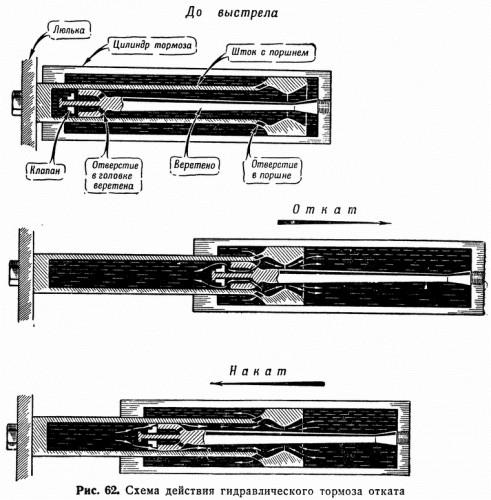 Рис. 62. Схема действия гидравлического тормоза отката