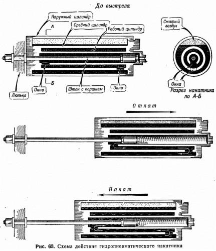 Рис. 63. Схема действия гидропневматичестсого накатника