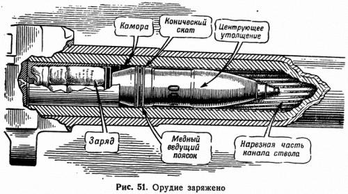 Рис. 51. Орудие заряжено