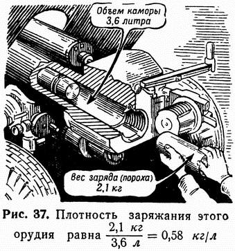 Рис. 37. Плотность заряжания этого орудия равна 2,1 кг/3,6 л = 0,58 кг/л