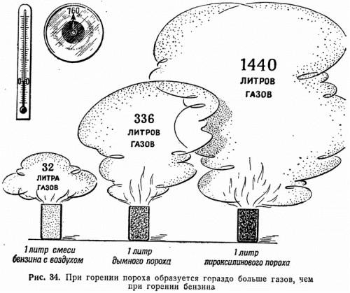 Рис. 34. При горении пороха образуется гораздо больше газов, при горении бензина